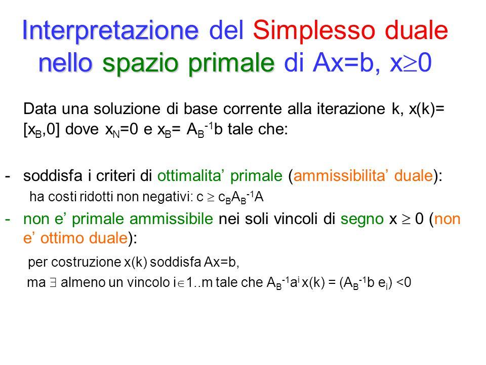 Interpretazione nello spazio primale Interpretazione del Simplesso duale nello spazio primale di Ax=b, x  0 Data una soluzione di base corrente alla