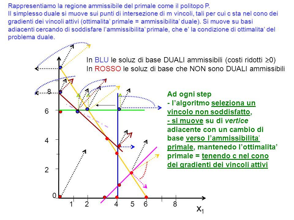 x1x1 2 4 6 8 0 24 68 51 Rappresentiamo la regione ammissibile del primale come il politopo P. Il simplesso duale si muove sui punti di intersezione di