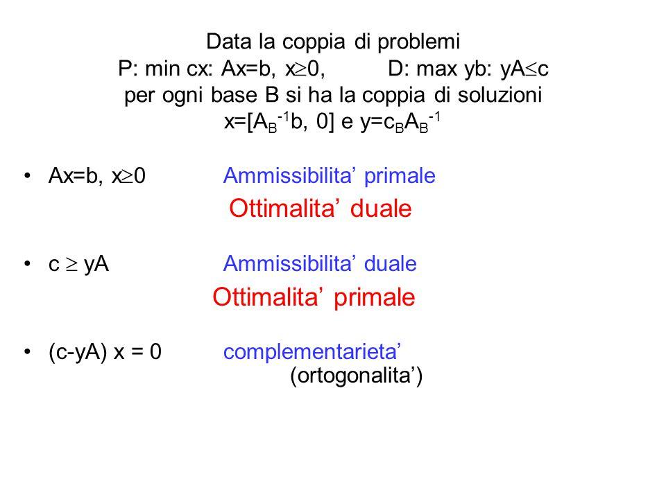 Data la coppia di problemi P: min cx: Ax=b, x  0, D: max yb: yA  c per ogni base B si ha la coppia di soluzioni x=[A B -1 b, 0] e y=c B A B -1 Ax=b,