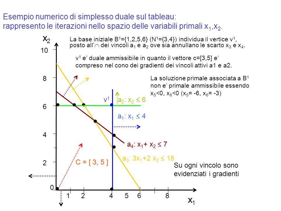 x1x1 x2x2 2 4 6 8 10 0 24 68 51 a 1 : x 1  4 a 3 : 3x 1 +2 x 2  18 C = [ 3, 5 ] a 2 : x 2  6 Esempio numerico di simplesso duale sul tableau: rappr