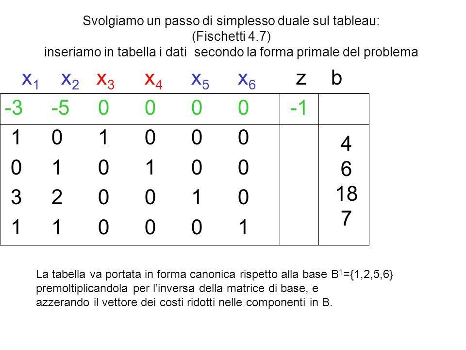Svolgiamo un passo di simplesso duale sul tableau: (Fischetti 4.7) inseriamo in tabella i dati secondo la forma primale del problema x 1 x 2 x 3 x 4 x