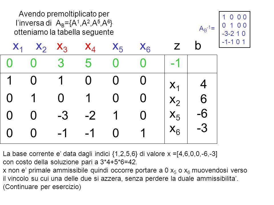 Avendo premoltiplicato per l'inversa di A B ={A 1,A 2,A 5,A 6 } otteniamo la tabella seguente x 1 x 2 x 3 x 4 x 5 x 6 z b 003500 -1 101000 010100 00-3