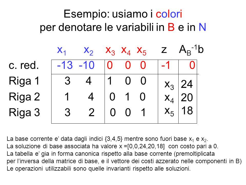 Esempio: usiamo i colori per denotare le variabili in B e in N x 1 x 2 x 3 x 4 x 5 z A B -1 b c. red. -13 -10 0 0 0 -1 0 Riga 1 3 4 1 0 0 Riga 2 1 4 0