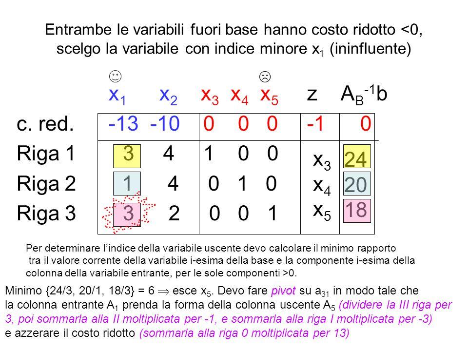 Svolgiamo un passo di simplesso duale sul tableau: (Fischetti 4.7) inseriamo in tabella i dati secondo la forma primale del problema x 1 x 2 x 3 x 4 x 5 x 6 z b -3-50000 -1 101000 010100 320010 110001 La tabella va portata in forma canonica rispetto alla base B 1 ={1,2,5,6} premoltiplicandola per l'inversa della matrice di base, e azzerando il vettore dei costi ridotti nelle componenti in B.