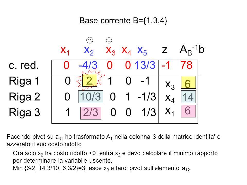 Avendo premoltiplicato per l'inversa di A B ={A 1,A 2,A 5,A 6 } otteniamo la tabella seguente x 1 x 2 x 3 x 4 x 5 x 6 z b 003500 -1 101000 010100 00-3-210 00-1-101 La base corrente e' data dagli indici {1,2,5,6} di valore x =[4,6,0,0,-6,-3] con costo della soluzione pari a 3*4+5*6=42.