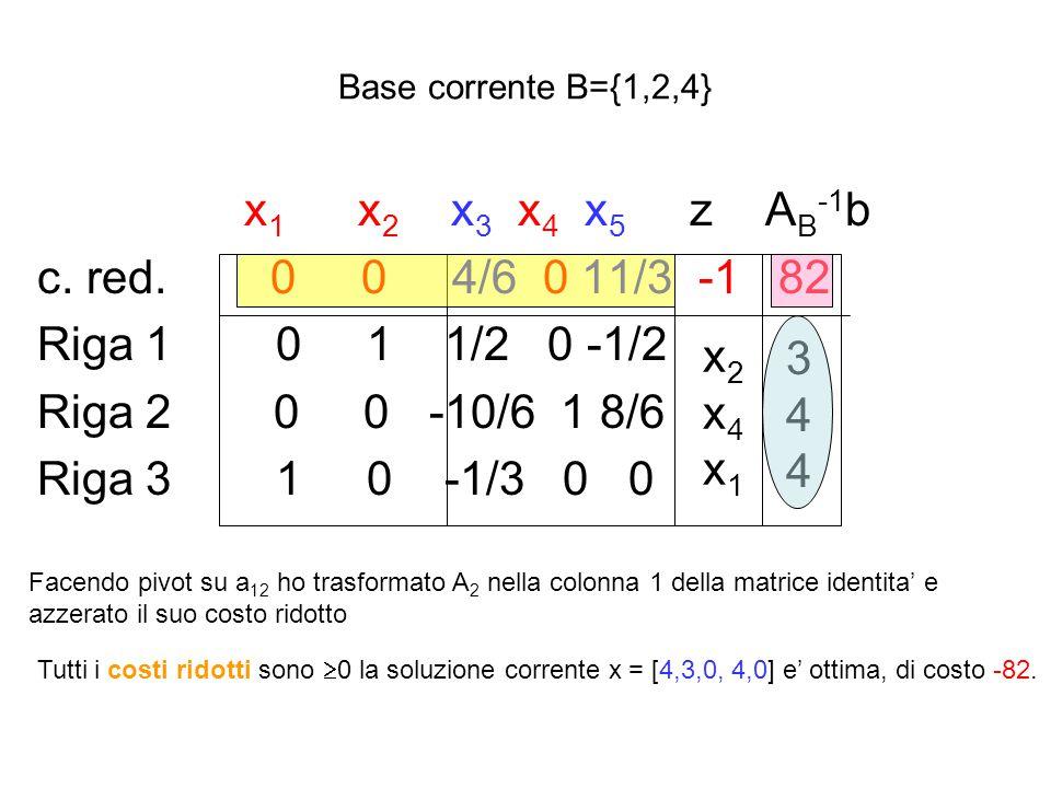 Base corrente B={1,2,4} x 1 x 2 x 3 x 4 x 5 z A B -1 b c. red. 0 0 4/6 0 11/3 -1 82 Riga 1 0 1 1/2 0 -1/2 Riga 2 0 0 -10/6 1 8/6 Riga 3 1 0 -1/3 0 0 F
