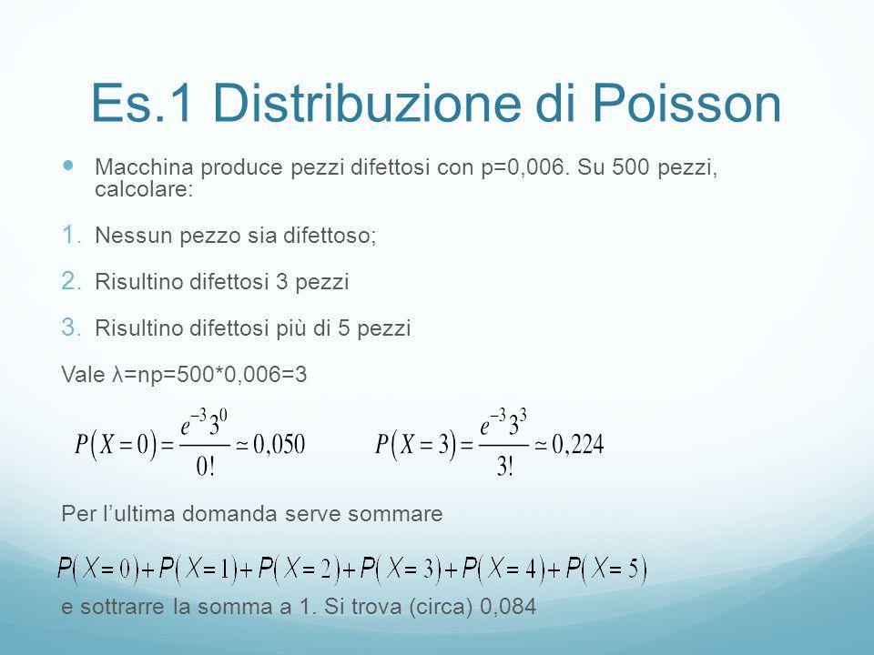 Es.2 Distribuzione di Poisson A uno sportello bancario arrivano in media 30 persone all'ora.