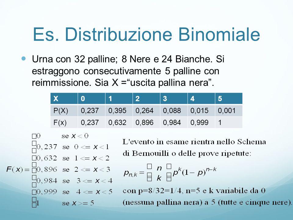 Distribuzione di Poisson Premessa: Quando si cerca il valore relativo alla probabilità ad un evento raro (con piccola probabilità) rispetto ad un numero molto elevato di prove (tutte effettuate nelle stesse condizioni), lo schema delle prove ripetute di Bernoulli risulta di difficile applicazione (per i calcoli coinvolti).