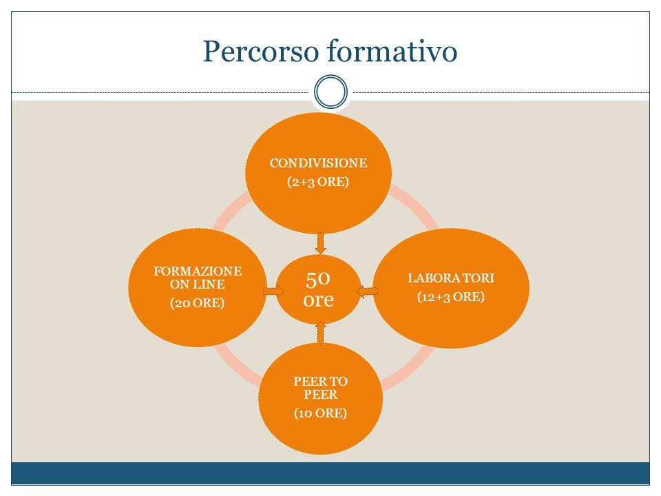 Percorso formativo 50 ore CONDIVISIONE (2+3 ORE) LABORA TORI (12+3 ORE) PEER TO PEER (10 ORE) FORMAZIONE ON LINE (20 ORE)