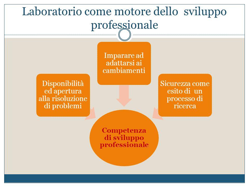 Laboratorio come motore dello sviluppo professionale Competenza di sviluppo professionale Disponibilità ed apertura alla risoluzione di problemi Impar