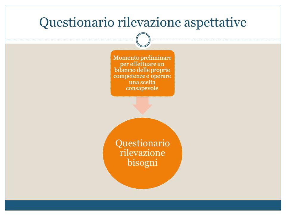 Questionario rilevazione aspettative Questionario rilevazione bisogni Momento preliminare per effettuare un bilancio delle proprie competenze e operar