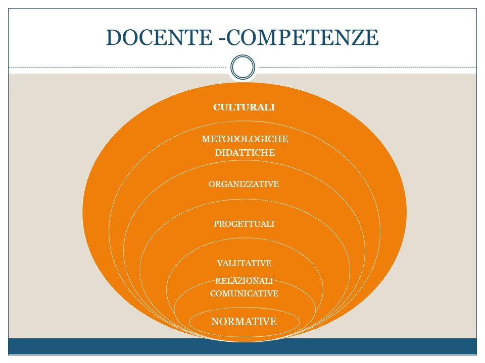 DOCENTE -COMPETENZE CULTURALI METODOLOGICHE DIDATTICHE ORGANIZZATIVE PROGETTUALI VALUTATIVE RELAZIONALI COMUNICATIVE NORMATIVE