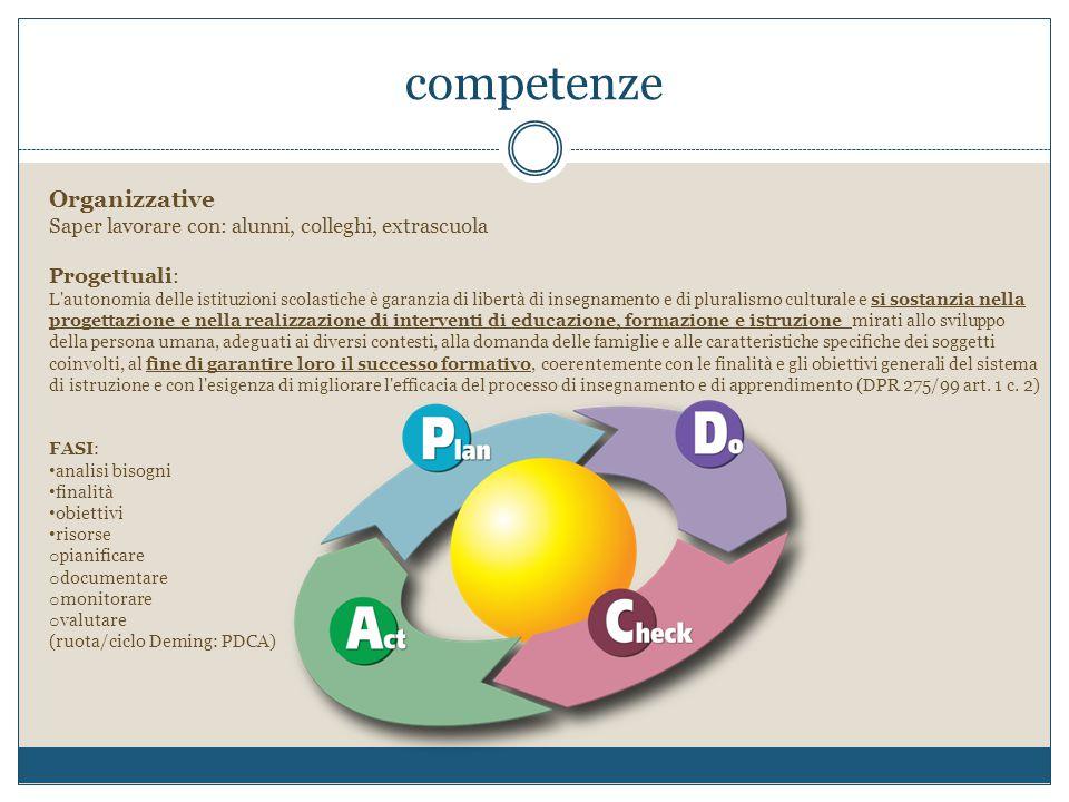 competenze Valutative: APPRENDIMENTI/COMPORTAMENTO–AUTOVALUTAZIONE- VALUTAZIONE ESTERNA (L 53/03) (DPR 122/09) Nuovi modelli nazionali di certificazione delle competenze nelle scuole del primo ciclo di istruzioneNuovi modelli nazionali di certificazione delle competenze nelle scuole del primo ciclo di istruzione; Linee Guida per La Certificazione delle Competenze nel primo Ciclo di IstruzioneLinee Guida per La Certificazione delle Competenze nel primo Ciclo di Istruzione DM 9/2010: Certificazione dei saperi e delle competenze per assolvimento obbligo istruzioneCertificazione dei saperi e delle competenze per assolvimento obbligo istruzione Relazionali-Comunicative Disposizione all'ascolto, alla mediazione; CAPACITA' DI COMUNICARE EFFICACEMENTE, MOTIVAZIONE NEL PROPRIO LAVORO DOCENTE Alunni…… Alunni…….