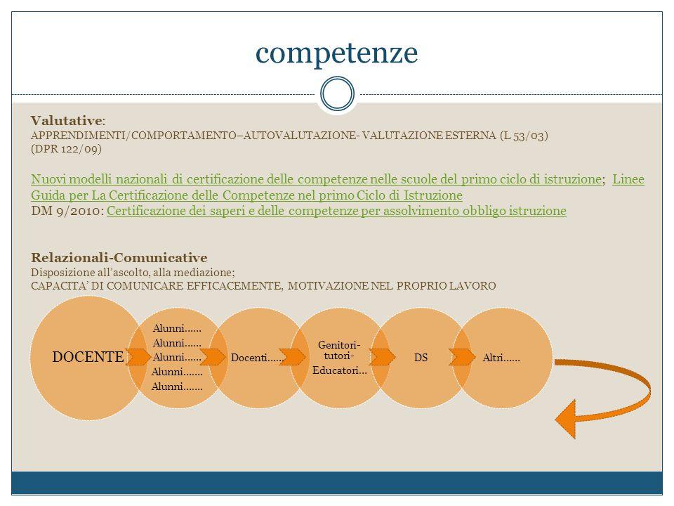 competenze Valutative: APPRENDIMENTI/COMPORTAMENTO–AUTOVALUTAZIONE- VALUTAZIONE ESTERNA (L 53/03) (DPR 122/09) Nuovi modelli nazionali di certificazio