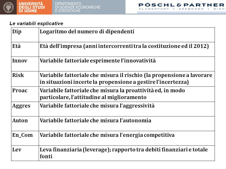 DipLogaritmo del numero di dipendenti EtàEtà dell'impresa (anni intercorrenti tra la costituzione ed il 2012) InnovVariabile fattoriale esprimente l'i