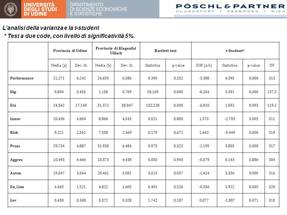 Provincia di Udine Provincie di Klagenfut Villach Bartlett testt-Student* Media (a)Dev. St.Media (b)Dev. St.Statisticap-valueDiff. (a-b)Statisticap-va
