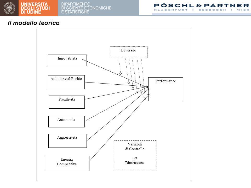 Innovatività Attitudine al Rschio Proattività Autonomia Aggressività Performance Variabili di Controllo Età Dimensione Energia Competitiva Leverage Il modello teorico