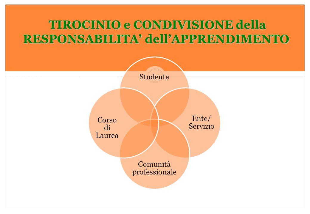 Marilena DELLAVALLE - Università di Torino-2014 TIROCINIO e CONDIVISIONE della RESPONSABILITA' dell'APPRENDIMENTO TIROCINIO e CONDIVISIONE della RESPO