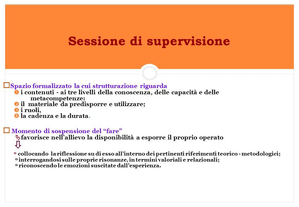 Marilena DELLAVALLE - Università di Torino-2014 Sessione di supervisione  Spazio formalizzato la cui strutturazione riguarda  i contenuti - ai tre l
