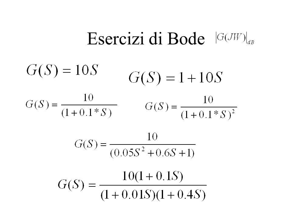 La funzione presenta uno zero reale negativo Z = - 1/0,1 La funzione presenta due poli reali e negativi P 1 = - 1/0.01 e P 2 = - 1/0.4 La pulsazione d'angolo