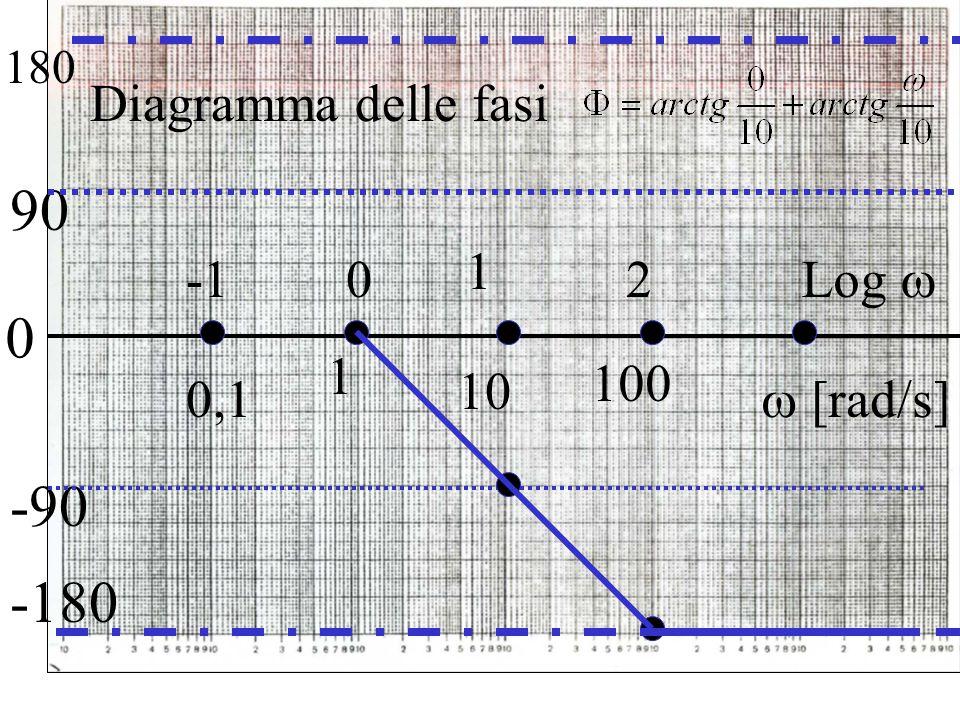 0 90 1 0,1 -90  [rad/s] Log  1 100 2 10 0 -180 180 Diagramma delle fasi
