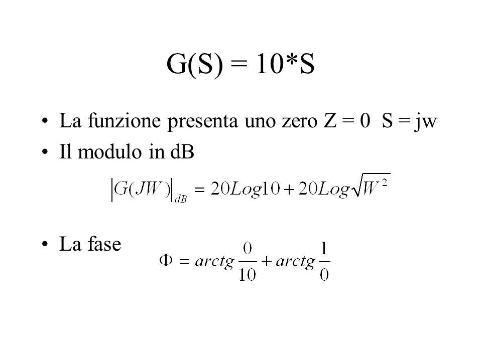 0 45 1 0,1 -45  [rad/s] Log  1 100 2 10 0 -90 90 Diagramma delle fasi