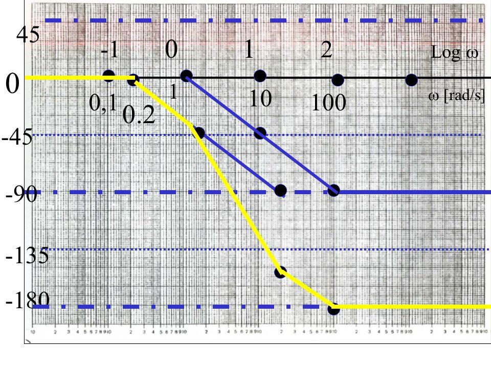 0 1 0,1 -135  [rad/s] Log  1 100 2 10 0 -180 45 -45 -90 0.2