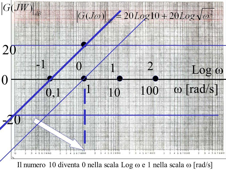 0 20 1 0,1 -20 Il numero 10 diventa 0 nella scala Log  e 1 nella scala  [rad/s]  [rad/s] Log  1 100 2 10 0