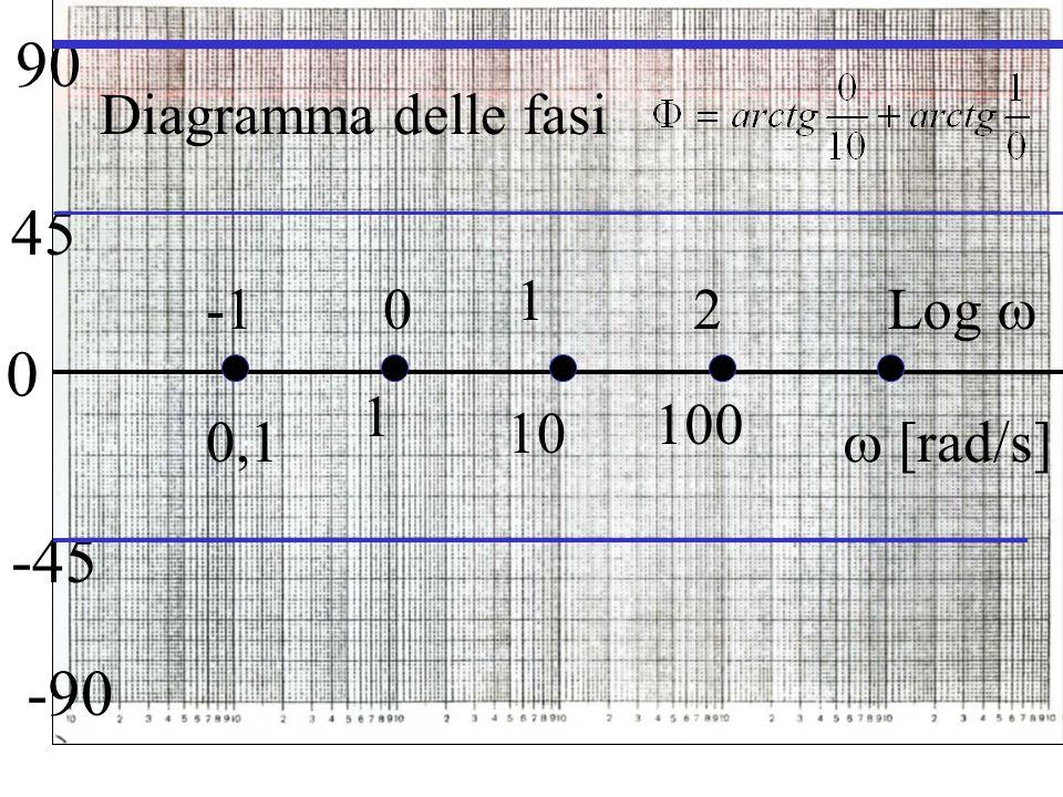 La funzione presenta uno zero reale e negativo Una pulsazione d'angolo