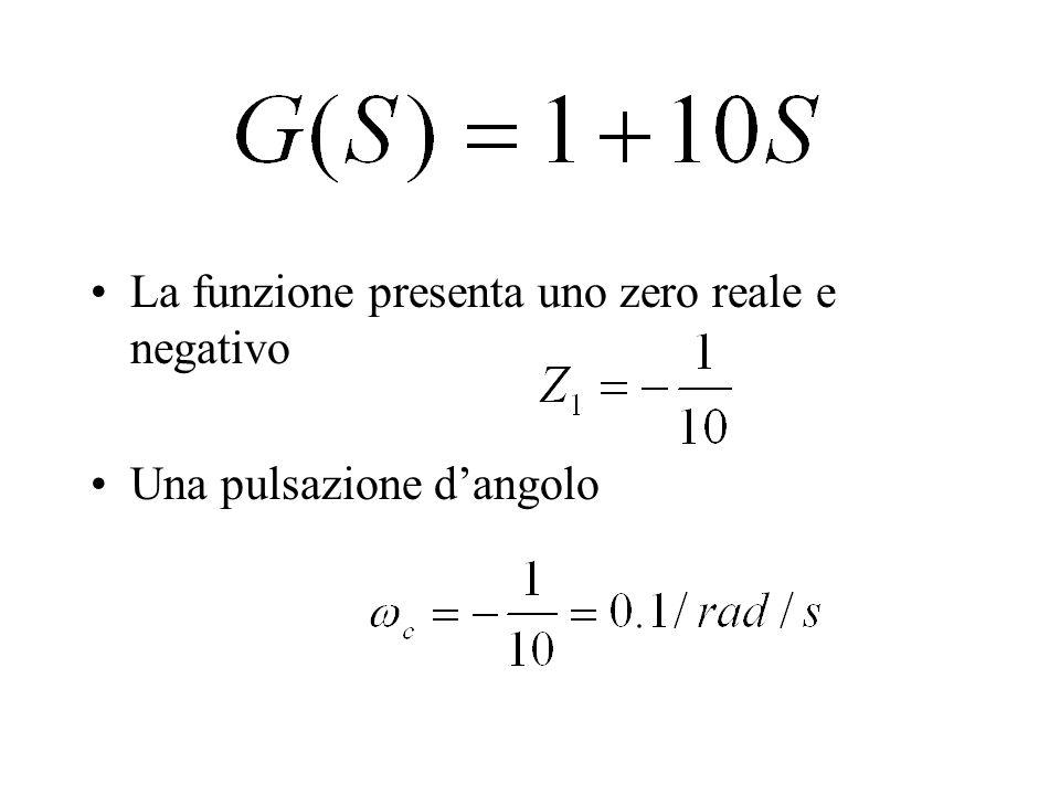 IL MODULO Attenzione il 20Log1 = 0