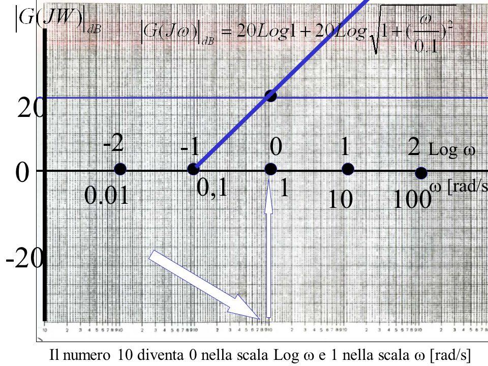 0 20 1 0,1 -20 Il numero 10 diventa 0 nella scala Log  e 1 nella scala  [rad/s]  [rad/s] Log  1 100 2 10 0 0.01 -2