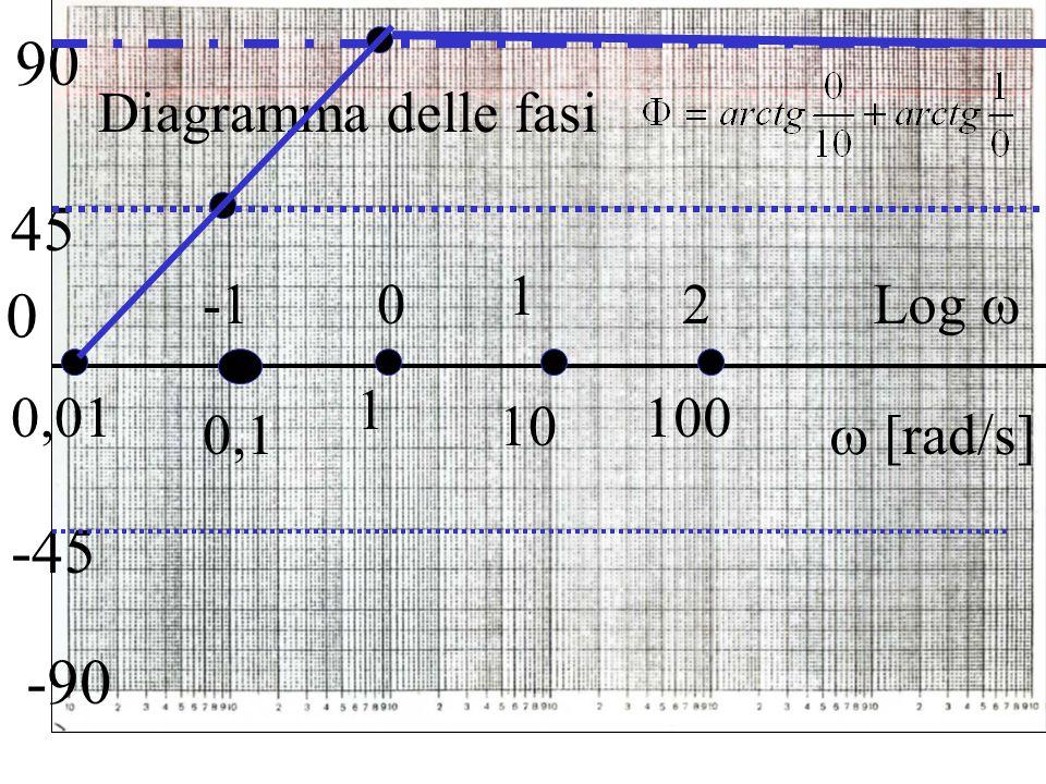 0 45 1 0,1 -45  [rad/s] Log  1 100 2 10 0 -90 90 Diagramma delle fasi 0,01