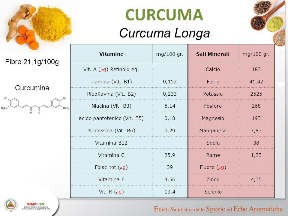 Vitaminemg/100 gr.Sali Mineralimg/100 gr. Vit. A (  g) Retinolo eq. Calcio183 Tiamina (Vit. B1)0,152Ferro41,42 Riboflavina (Vit. B2)0,233Potassio2525