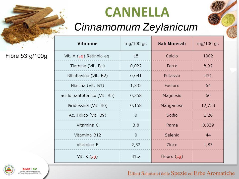 Vitaminemg/100 gr.Sali Mineralimg/100 gr. Vit. A (  g) Retinolo eq. 15Calcio1002 Tiamina (Vit. B1)0,022Ferro8,32 Riboflavina (Vit. B2)0,041Potassio43