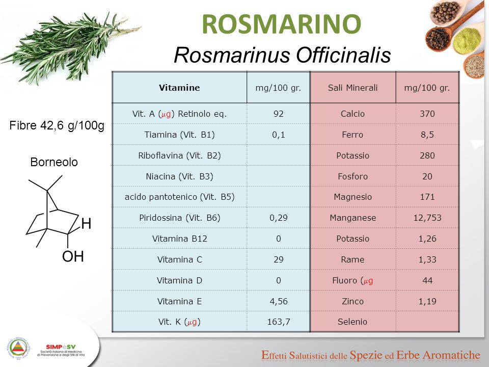 Vitaminemg/100 gr.Sali Mineralimg/100 gr. Vit. A (  g) Retinolo eq. 92Calcio370 Tiamina (Vit. B1)0,1Ferro8,5 Riboflavina (Vit. B2)Potassio280 Niacina