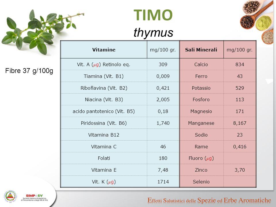 Vitaminemg/100 gr.Sali Mineralimg/100 gr. Vit. A (  g) Retinolo eq. 309Calcio834 Tiamina (Vit. B1)0,009Ferro43 Riboflavina (Vit. B2)0,421Potassio529