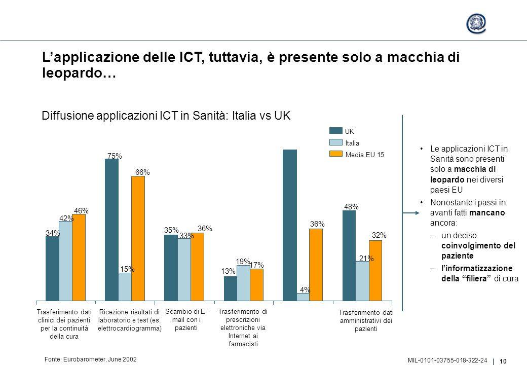 10 MIL-0101-03755-018-322-24 L'applicazione delle ICT, tuttavia, è presente solo a macchia di leopardo… Fonte: Eurobarometer, June 2002 Diffusione applicazioni ICT in Sanità: Italia vs UK 4% 36% 48% 21% 32% 34% 42% 46% 75% 15% 66% 35% 33% 36% 13% 19% 17% UK Italia Media EU 15 Trasferimento dati amministrativi dei pazienti Trasferimento dati clinici dei pazienti per la continuità della cura Ricezione risultati di laboratorio e test (es.