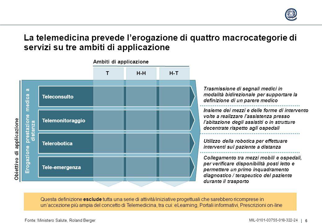 6 MIL-0101-03755-018-322-24 La telemedicina prevede l'erogazione di quattro macrocategorie di servizi su tre ambiti di applicazione Fonte: Ministero S
