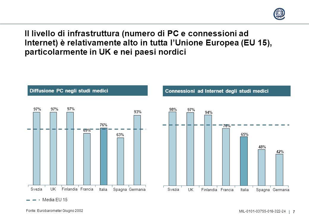 7 MIL-0101-03755-018-322-24 Il livello di infrastruttura (numero di PC e connessioni ad Internet) è relativamente alto in tutta l'Unione Europea (EU 15), particolarmente in UK e nei paesi nordici Fonte: Eurobarometer Giugno 2002 Svezia UKFinlandiaFrancia ItaliaSpagna Germania 98% 97% 94% 76% 65% 48% 42% Svezia UKFinlandiaFrancia ItaliaSpagna Germania 97% 69% 76% 63% 93% 97% Media EU 15 Connessioni ad Internet degli studi medici Diffusione PC negli studi medici