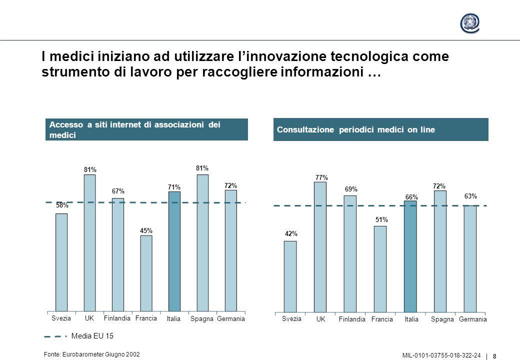 8 MIL-0101-03755-018-322-24 I medici iniziano ad utilizzare l'innovazione tecnologica come strumento di lavoro per raccogliere informazioni … Fonte: Eurobarometer Giugno 2002 Svezia UKFinlandiaFrancia ItaliaSpagna Germania 42% 77% 69% 51% 66% 72% 63% Svezia UKFinlandiaFrancia ItaliaSpagna Germania 81% 45% 71% 81% 72% 58% 67% Media EU 15 Consultazione periodici medici on line Accesso a siti internet di associazioni dei medici