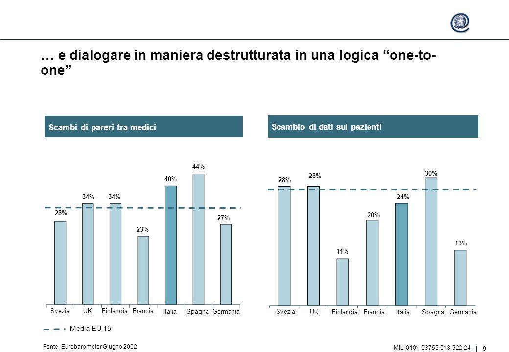 9 MIL-0101-03755-018-322-24 … e dialogare in maniera destrutturata in una logica one-to- one Fonte: Eurobarometer Giugno 2002 Svezia UKFinlandiaFrancia ItaliaSpagna Germania 28% 11% 20% 24% 30% 13% Svezia UKFinlandiaFrancia ItaliaSpagna Germania 34% 23% 40% 44% 27% 28% 34% Media EU 15 Scambio di dati sui pazienti Scambi di pareri tra medici