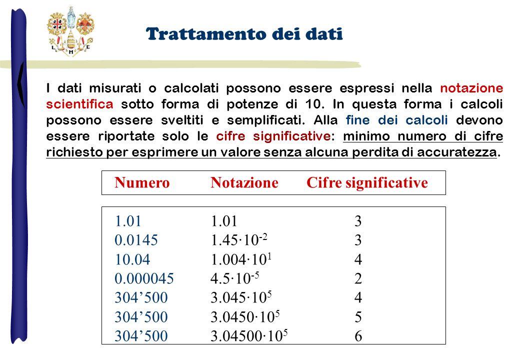 Trattamento dei dati NumeroNotazioneCifre significative 1.011.01 3 0.01451.45·10 -2 3 10.041.004·10 1 4 0.0000454.5·10 -5 2 304'5003.045·10 5 4 304'5003.0450·10 5 5 304'5003.04500·10 5 6 I dati misurati o calcolati possono essere espressi nella notazione scientifica sotto forma di potenze di 10.