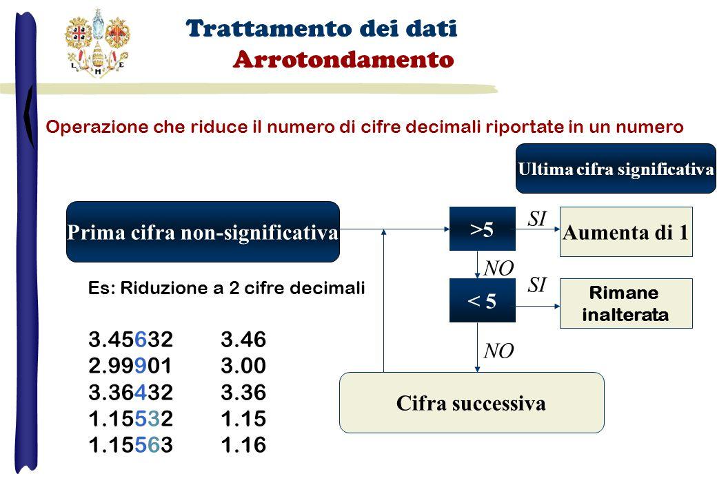 Prima cifra non-significativa Operazione che riduce il numero di cifre decimali riportate in un numero >5 < 5 Aumenta di 1 Rimane inalterata SI NO Es: Riduzione a 2 cifre decimali 3.456323.46 2.999013.00 3.364323.36 1.155321.15 1.155631.16 Cifra successiva Trattamento dei dati Arrotondamento Ultima cifra significativa