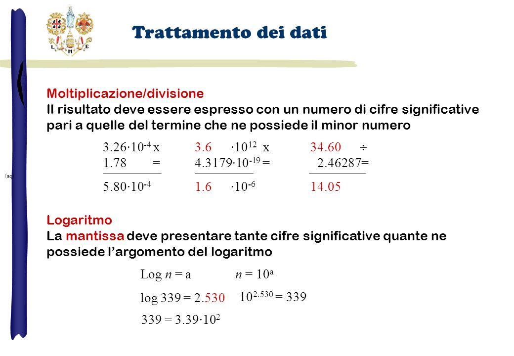 Moltiplicazione/divisione Il risultato deve essere espresso con un numero di cifre significative pari a quelle del termine che ne possiede il minor numero Logaritmo La mantissa deve presentare tante cifre significative quante ne possiede l'argomento del logaritmo Trattamento dei dati 3.26·10 -4 x 1.78ooo = 5.80·10 -4 3.6 ·10 12 x 4.3179·10 -19 = 1.6 ·10 -6 (aq) 34.60  02.46287= 14.05 Log n = a n = 10 a log 339 = 2.530 339 = 3.39·10 2 10 2.530 = 339