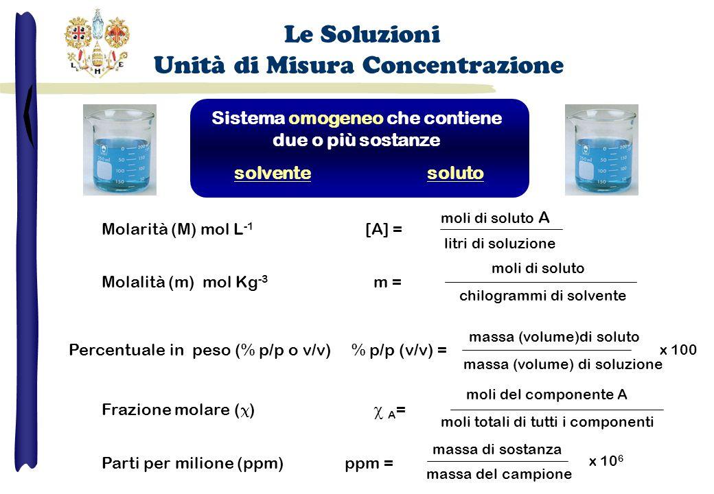 Sistema omogeneo che contiene due o più sostanze solventesoluto Molarità (M) mol L -1 [A] = moli di soluto A litri di soluzione Molalità (m) mol Kg -3 m = moli di soluto chilogrammi di solvente Percentuale in peso (% p/p o v/v) % p/p (v/v) = massa (volume)di soluto massa (volume) di soluzione Frazione molare (  )  A = moli del componente A moli totali di tutti i componenti Parti per milione (ppm) ppm = massa di sostanza massa del campione x 100 x 10 6 Le Soluzioni Unità di Misura Concentrazione
