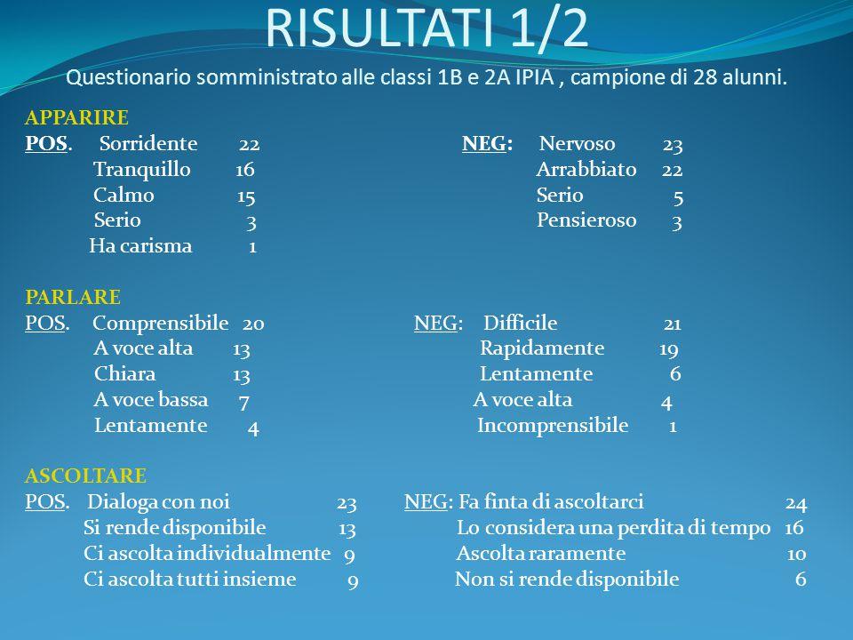 RISULTATI 1/2 Questionario somministrato alle classi 1B e 2A IPIA, campione di 28 alunni. APPARIRE POS. Sorridente 22 NEG: Nervoso 23 Tranquillo 16 Ar
