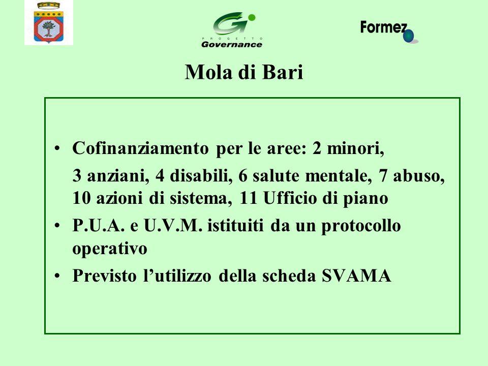 Mola di Bari Cofinanziamento per le aree: 2 minori, 3 anziani, 4 disabili, 6 salute mentale, 7 abuso, 10 azioni di sistema, 11 Ufficio di piano P.U.A.
