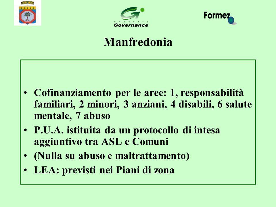 Manfredonia Cofinanziamento per le aree: 1, responsabilità familiari, 2 minori, 3 anziani, 4 disabili, 6 salute mentale, 7 abuso P.U.A. istituita da u