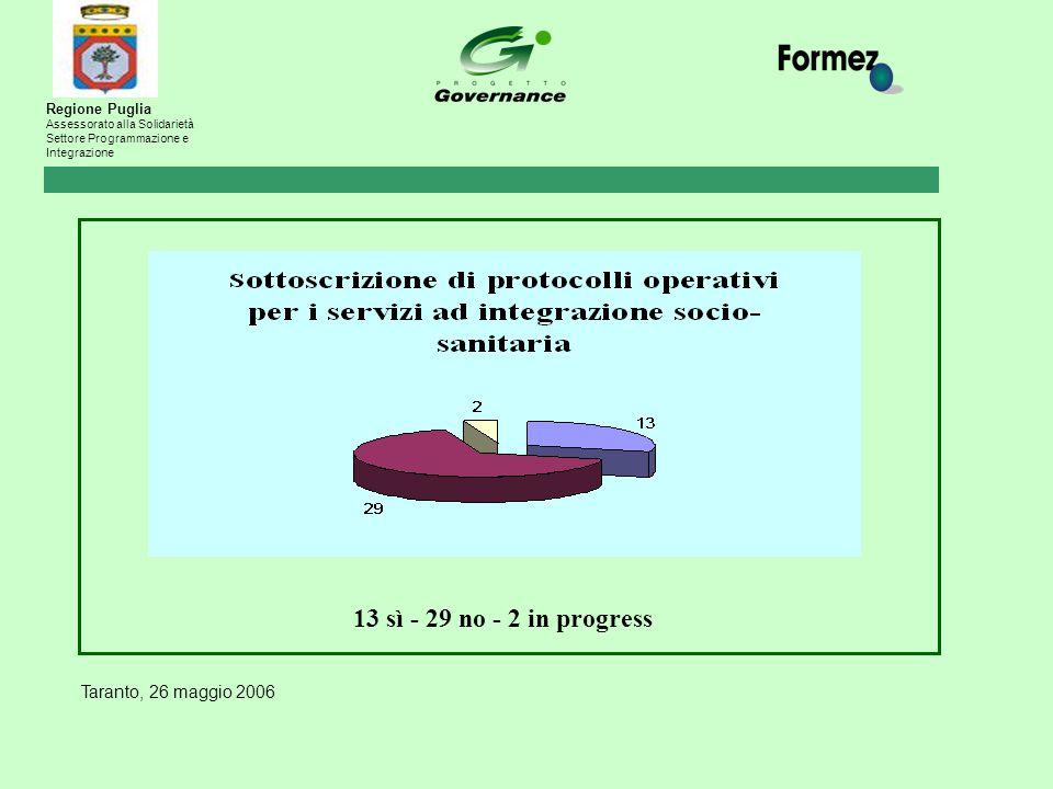Taranto, 26 maggio 2006 Regione Puglia Assessorato alla Solidarietà Settore Programmazione e Integrazione 13 sì - 29 no - 2 in progress