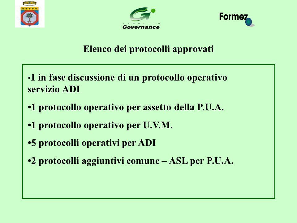 Elenco dei protocolli approvati 1 in fase discussione di un protocollo operativo servizio ADI 1 protocollo operativo per assetto della P.U.A. 1 protoc